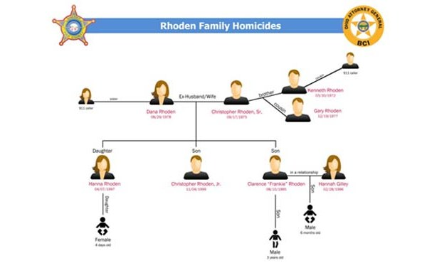 Rhoden Family Homicides_221334
