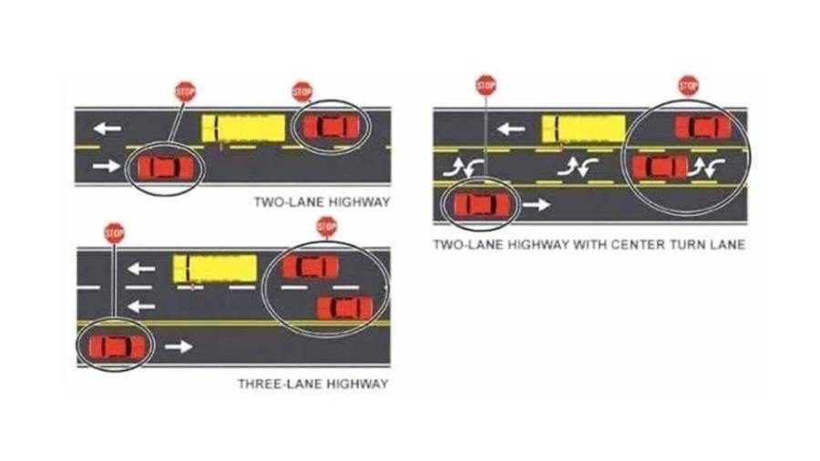 School Bus Stopping examples