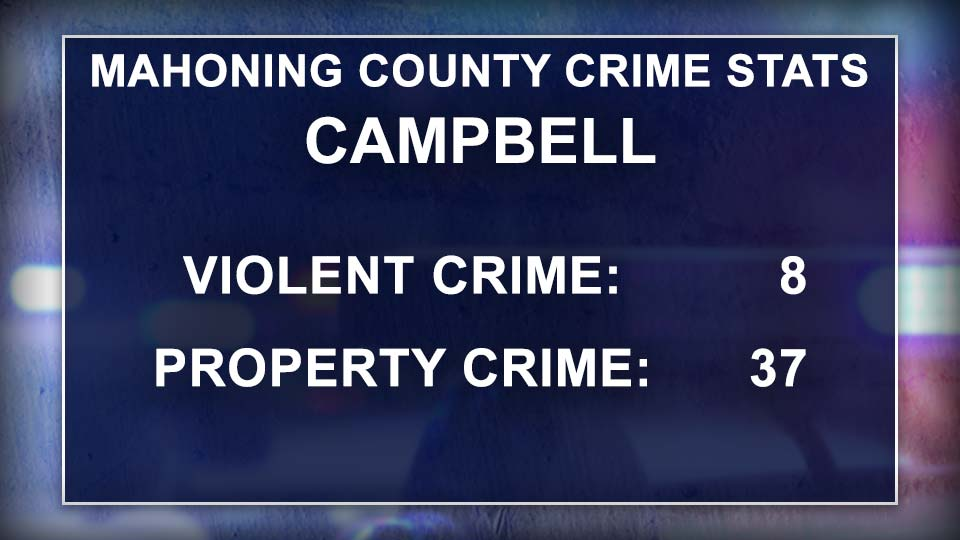 Mahoning County Crime Stats, Campbell, Ohio.