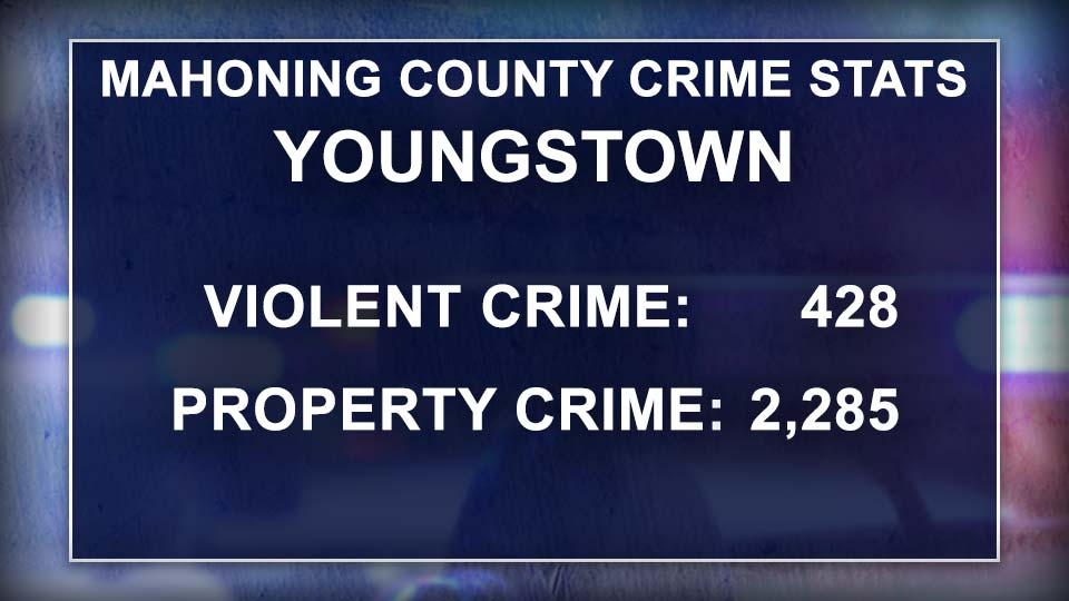 Mahoning County Crime Stats, Youngstown, Ohio.