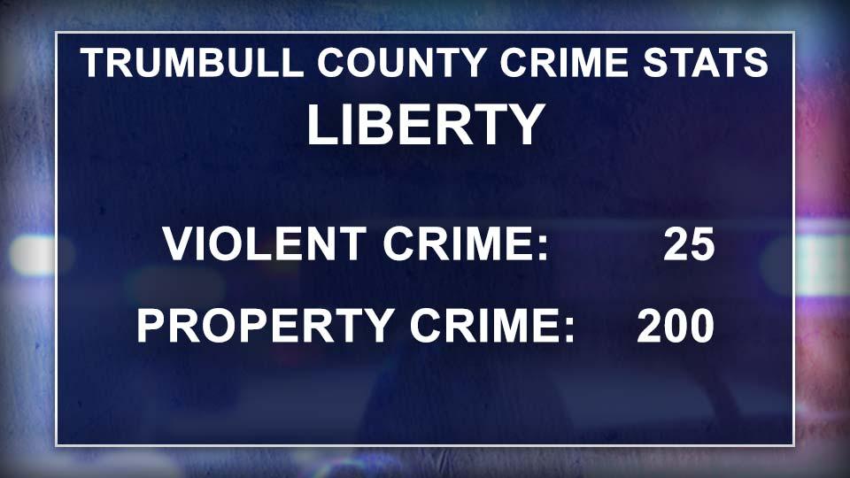 Trumbull County Crime Stats, Liberty, Ohio.