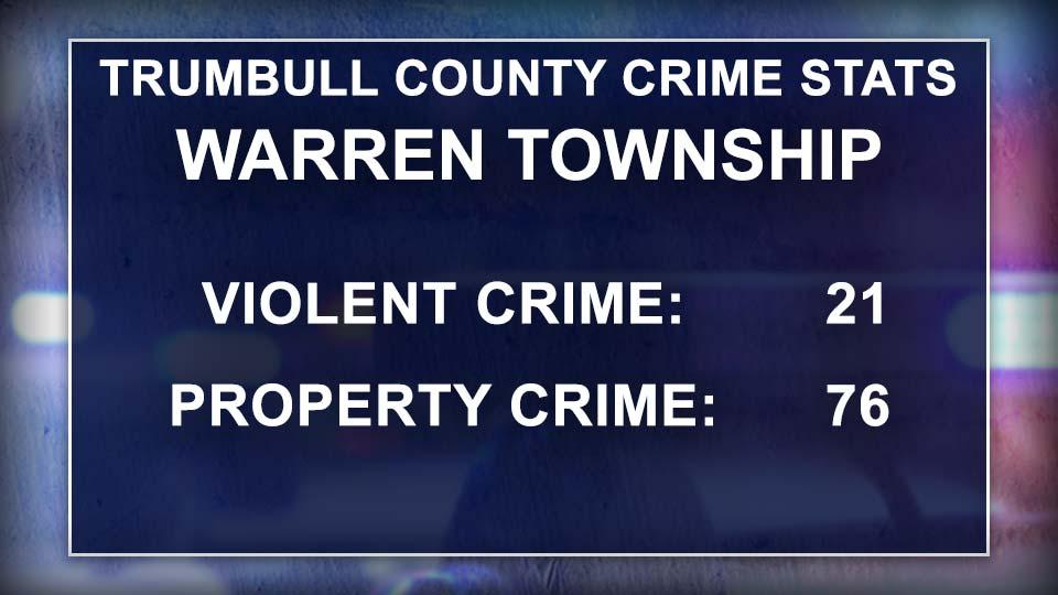 Trumbull County Crime Stats, Warren Township, Ohio.