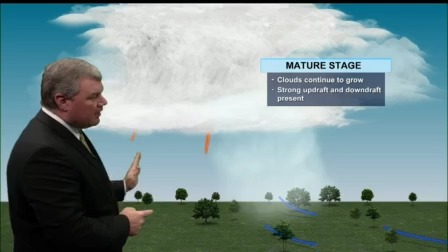 Weather For Kids - How tall are Thunderstorms?