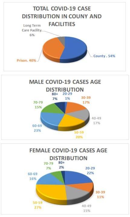 Columbiana County COVID-19 Charts