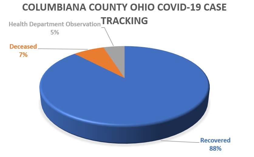 Columbiana County Ohio Covid-19 tracking, may 29