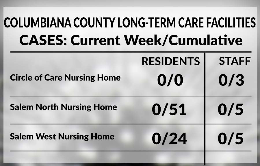 Columbiana County long-term care facility chart, May 28