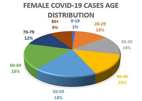 Female Covid-19 dist, may 29