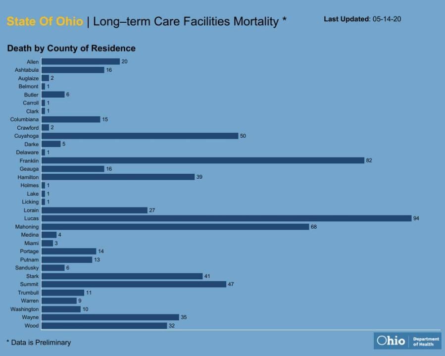 Long-term care facilities mortality rate May 14