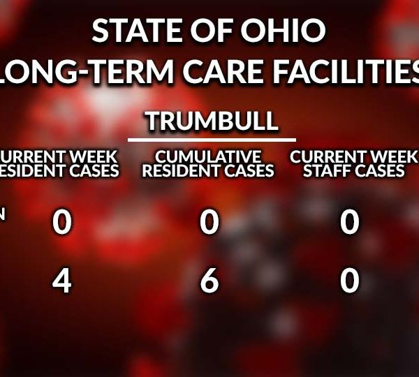 2 - State of Ohio, Long-Term Care Facilities, Trumbull County