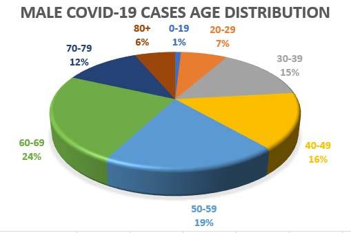 Male Covid-19 dist, may 29