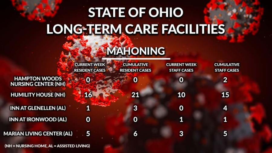 State of Ohio, Long-Term Care Facilities, Mahoning County 2