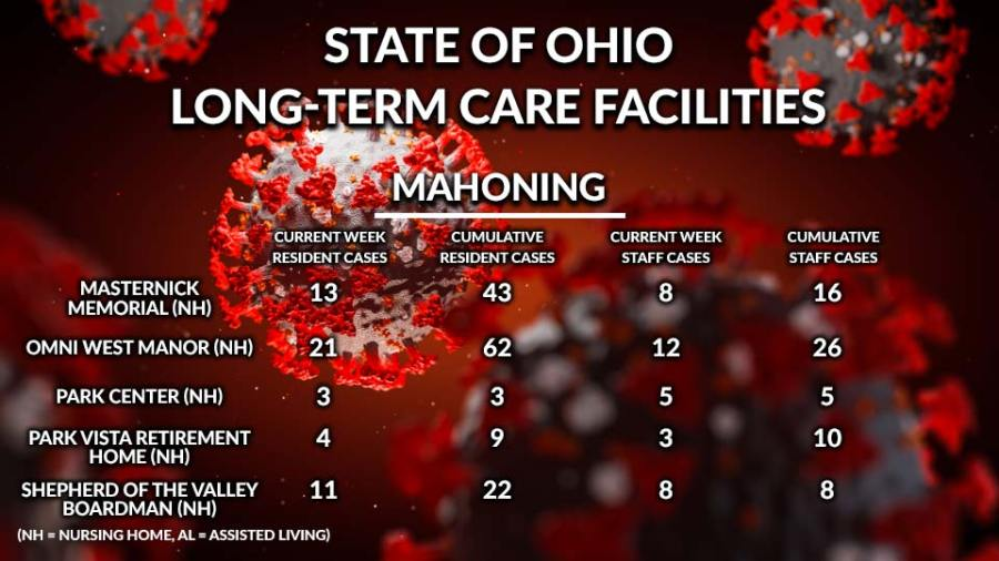 State of Ohio, Long-Term Care Facilities, Mahoning County 3
