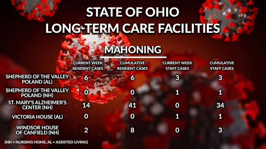 State of Ohio, Long-Term Care Facilities, Mahoning County 4