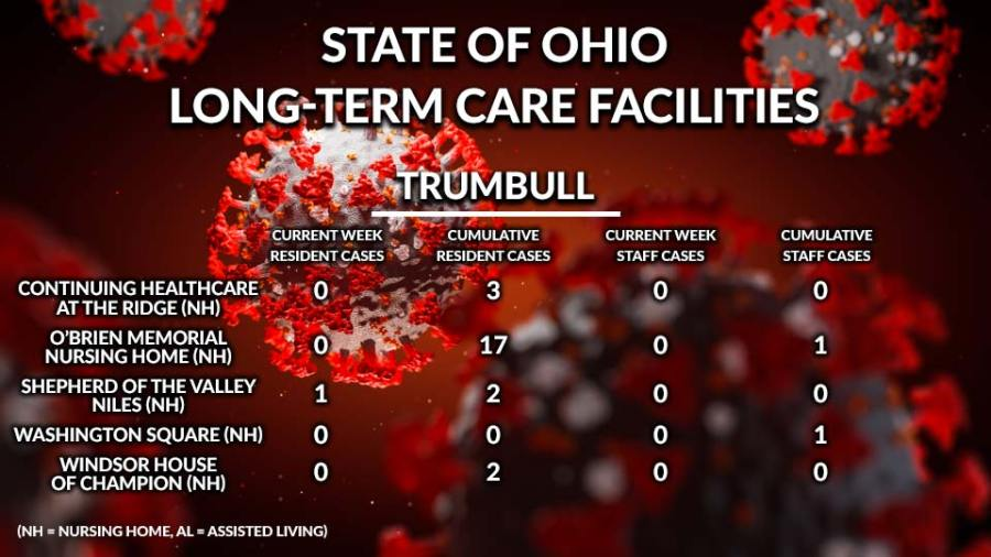 State of Ohio, Long-Term Care Facilities, Trumbull County