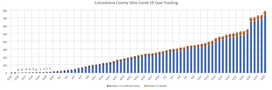 Total covid case tracking may 29