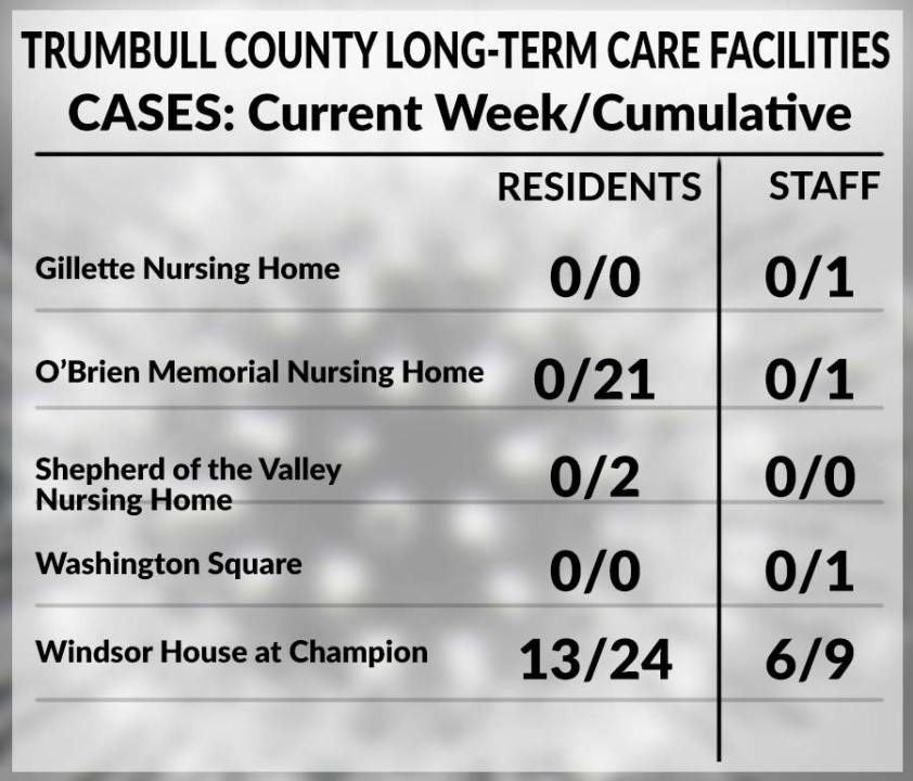 Trumbull County long-term care facility chart, May 28