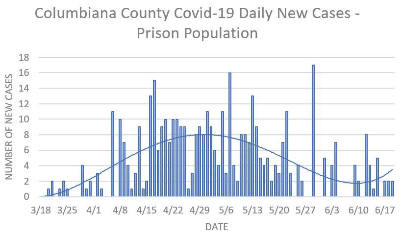6/19 Columbiana County Update (3)