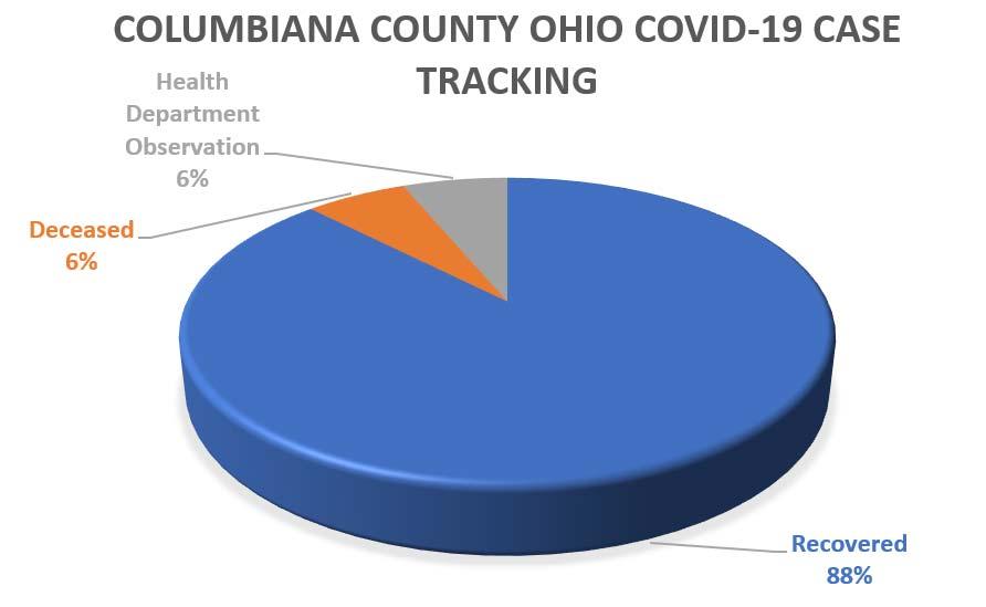 6/19 Columbiana County Update (1)