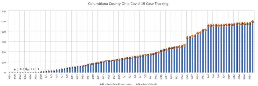 6/19 Columbiana County Update (5)
