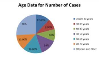 Mahoning County Public Health chart, June 26 (6)