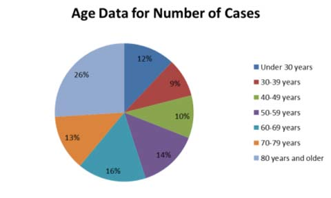 Age data for number of cases chart