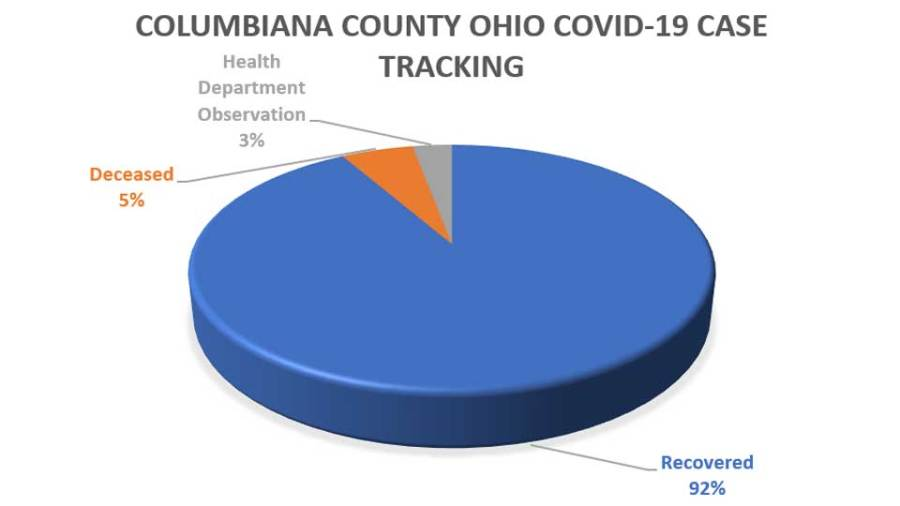 Columbiana County Covid Chart, June 26 (1)