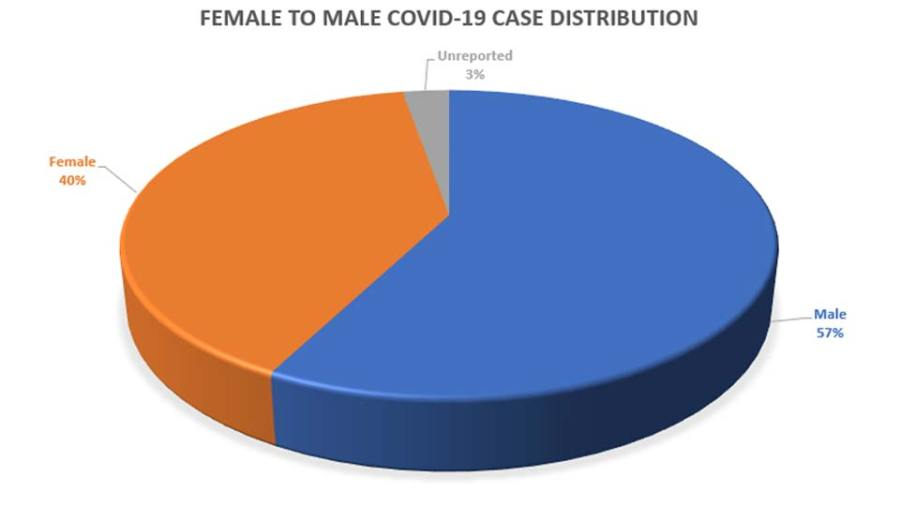 Columbiana County Female to Male COVID Distribution