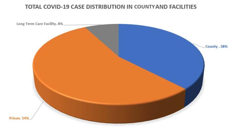 Columbiana County COVID Case Distribution