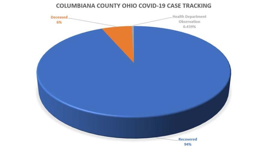 Columbiana County COVID Case Tracking