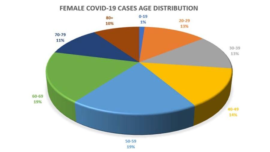 Columbiana County Female COVID Cases