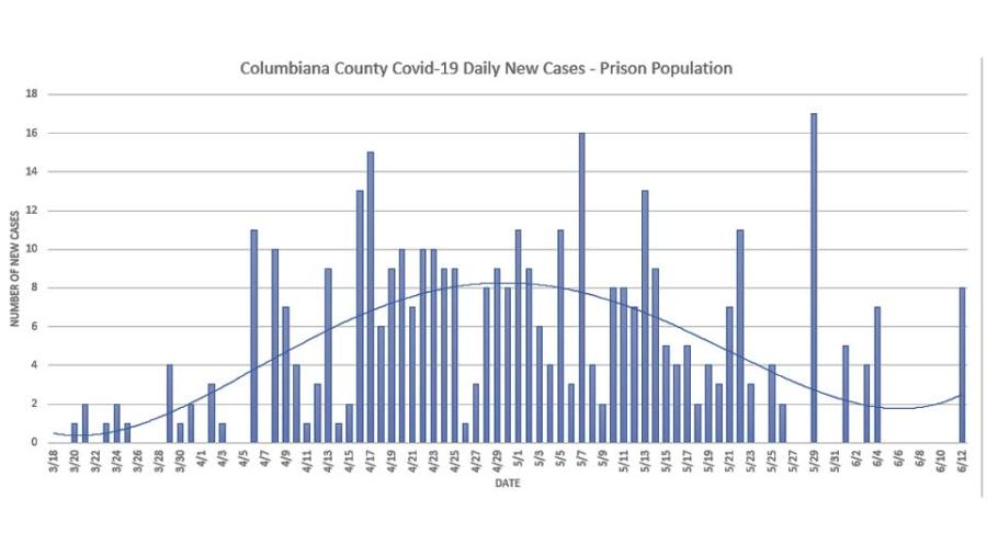 Columbiana County COVID Case Tracking in Prison Population