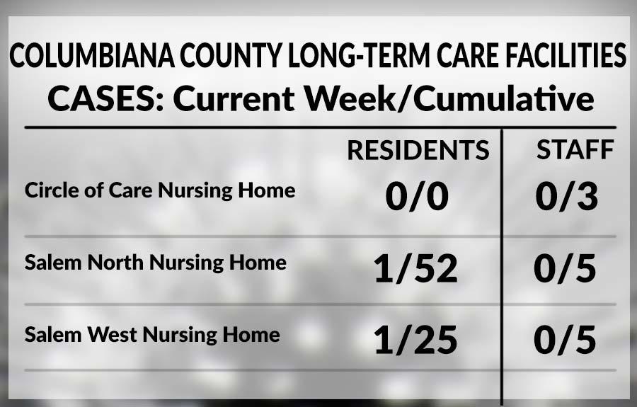 Columbiana County long-term care facility chart, June 4