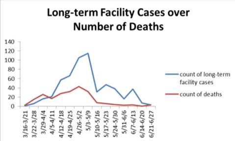 Mahoning County Public Health chart, June 26 (4)