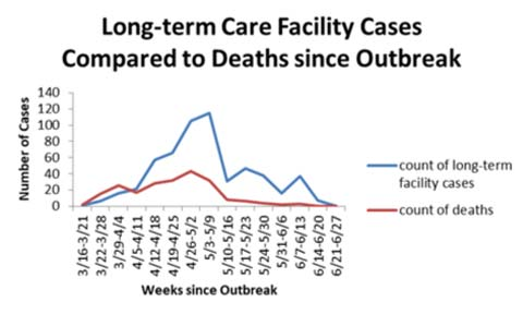 Long-term care facility since outbreak chart