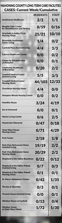 Mahoning County long-term care facility chart, June 4