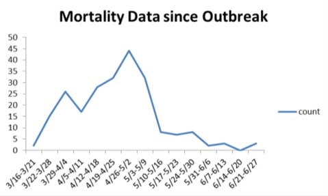 Mahoning County Public Health chart, June 26 (2)