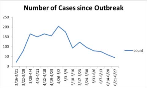 Mahoning County Public Health chart, June 26 (1)