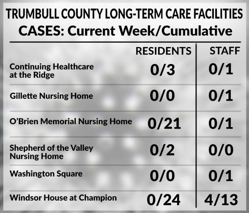 Trumbull County long-term care facility chart, June 4