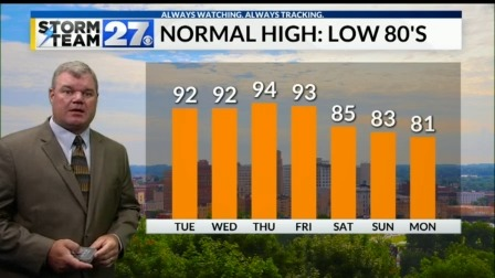 Staying hot this week - Chance for rain returns