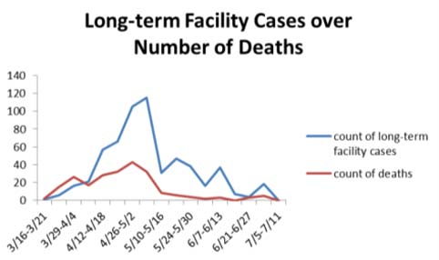 Mahoning County Public Health, July 6 (4)
