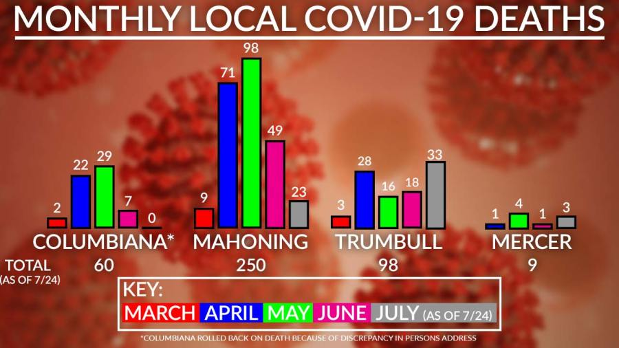 Monthly Local Covid-19 Deaths Chart, July 31