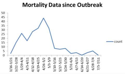 Mahoning County Public Health, July 6 (2)