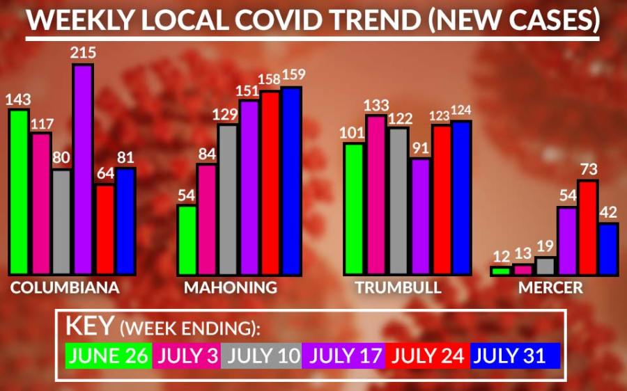 Weekly Local Covid-19 Cases Chart, July 31