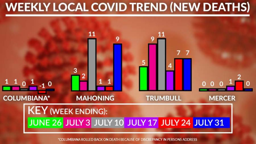 Weekly Local Covid-19 Deaths Chart, July 31