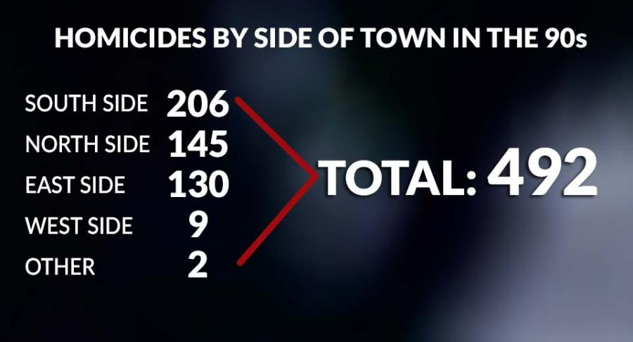 Youngstown Homicides by side of town, 1990s