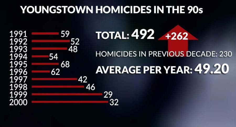 Youngstown Homicides 1990s