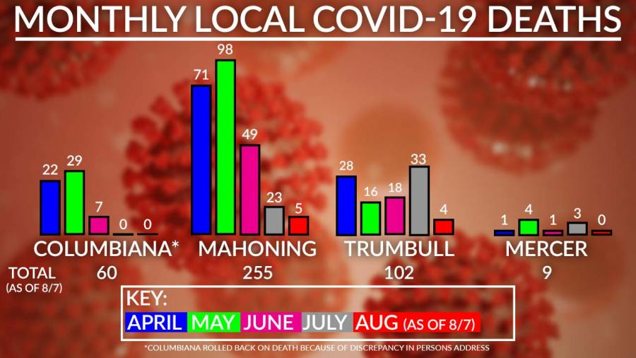 Monthly Local Covid-19 Deaths Chart, August 7