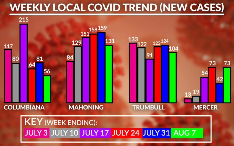 Weekly Local Covid-19 Cases Chart, August 7
