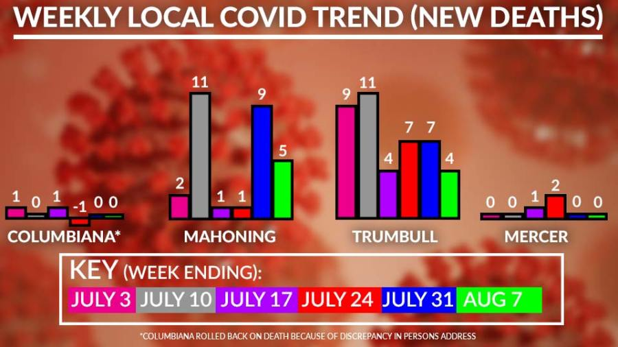 Weekly Local Covid-19 Deaths Chart, August 7