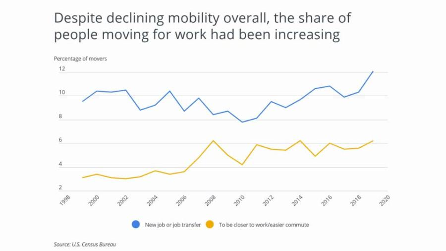 Declining mobility, people moving for work